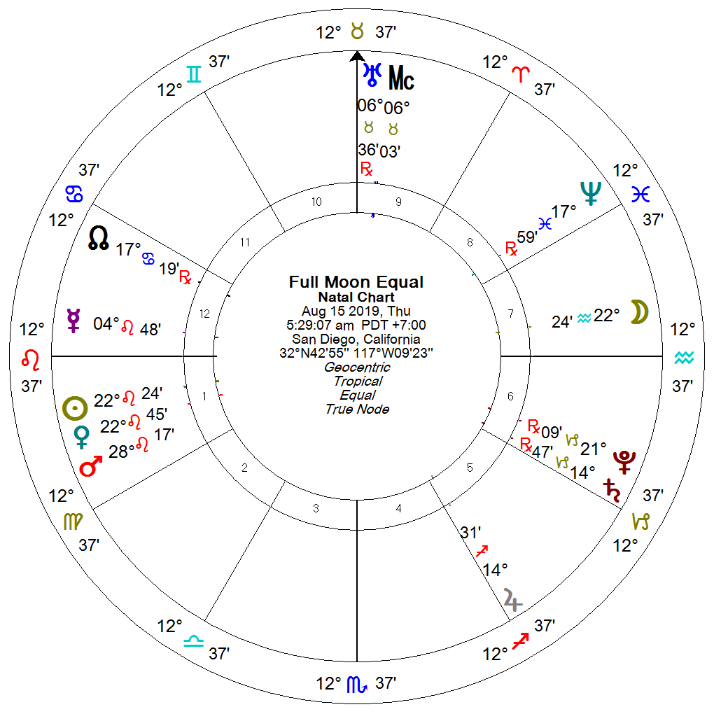 House Systems Dividing the Sky – Big Sky Astrology with April Kent